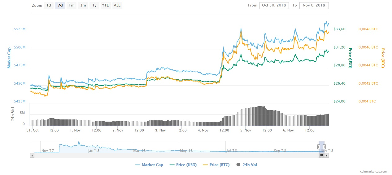 Bitcoin Gold, BTG price chart